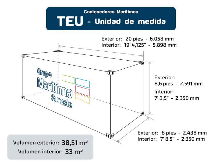 Unidad de medida TEU - Transporte marítimo