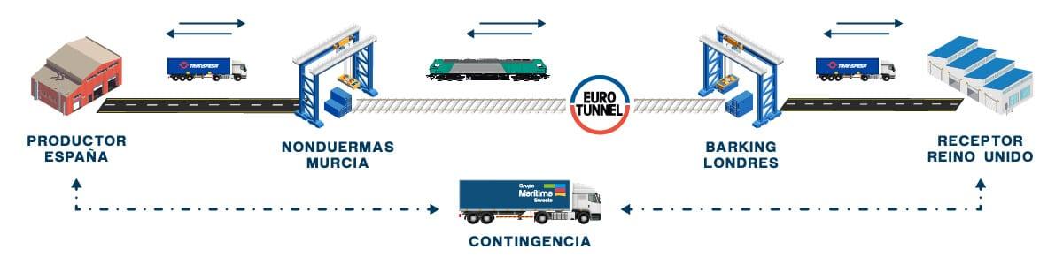 Servicio de transporte Intermodal - internacional por ferrocarril